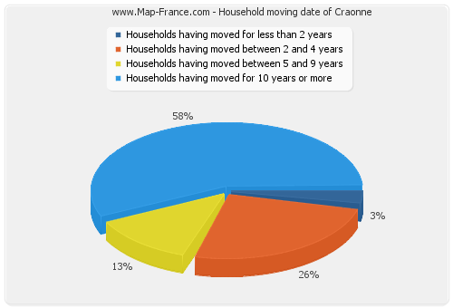 Household moving date of Craonne