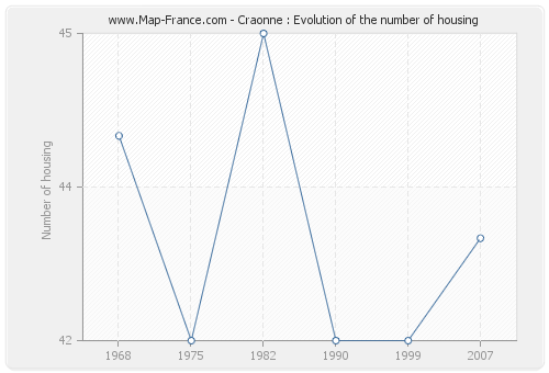 Craonne : Evolution of the number of housing