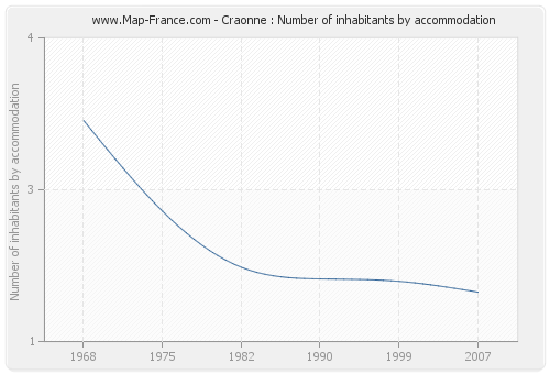 Craonne : Number of inhabitants by accommodation