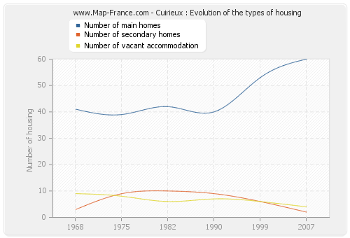 Cuirieux : Evolution of the types of housing