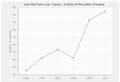 Cuirieux : Evolution of the number of housing