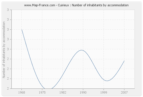 Cuirieux : Number of inhabitants by accommodation