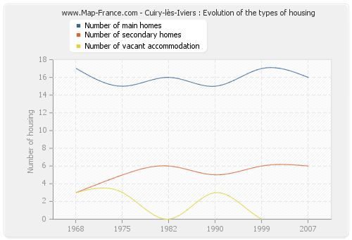 Cuiry-lès-Iviers : Evolution of the types of housing