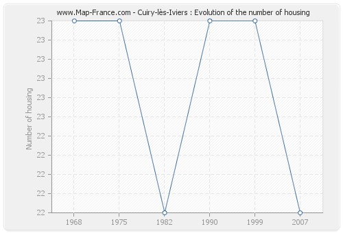 Cuiry-lès-Iviers : Evolution of the number of housing