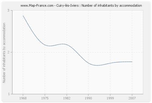 Cuiry-lès-Iviers : Number of inhabitants by accommodation
