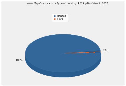 Type of housing of Cuiry-lès-Iviers in 2007