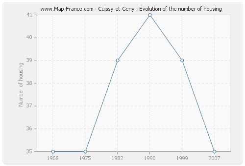 Cuissy-et-Geny : Evolution of the number of housing