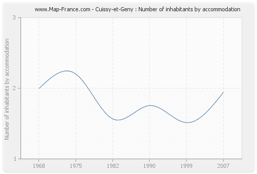 Cuissy-et-Geny : Number of inhabitants by accommodation