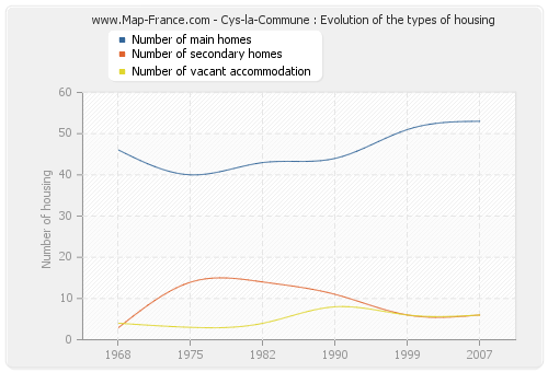 Cys-la-Commune : Evolution of the types of housing