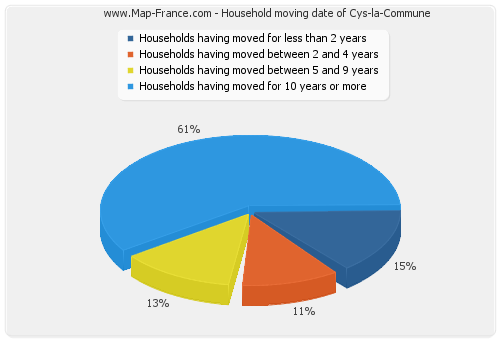 Household moving date of Cys-la-Commune
