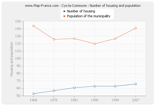 Cys-la-Commune : Number of housing and population