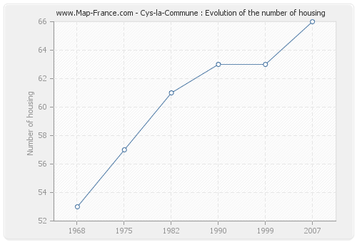 Cys-la-Commune : Evolution of the number of housing