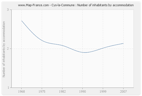 Cys-la-Commune : Number of inhabitants by accommodation