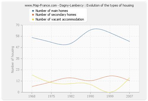 Dagny-Lambercy : Evolution of the types of housing