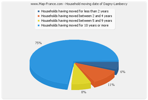 Household moving date of Dagny-Lambercy