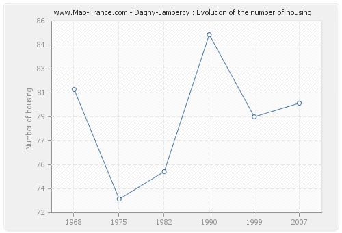 Dagny-Lambercy : Evolution of the number of housing