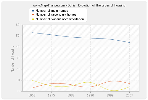 Dohis : Evolution of the types of housing