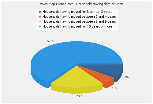 Household moving date of Dohis