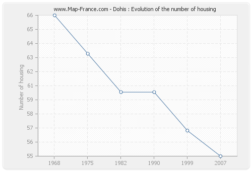 Dohis : Evolution of the number of housing