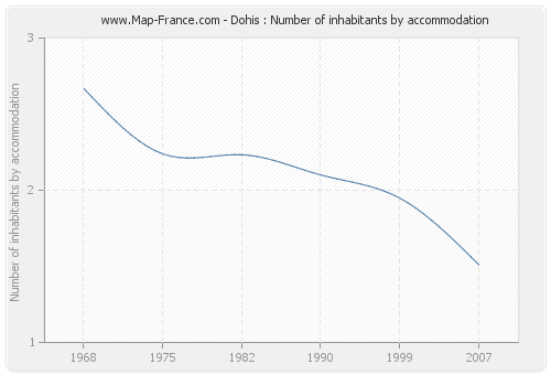 Dohis : Number of inhabitants by accommodation