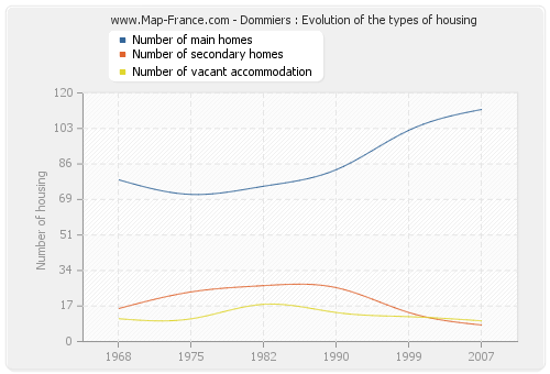 Dommiers : Evolution of the types of housing