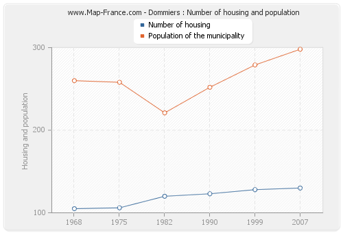 Dommiers : Number of housing and population