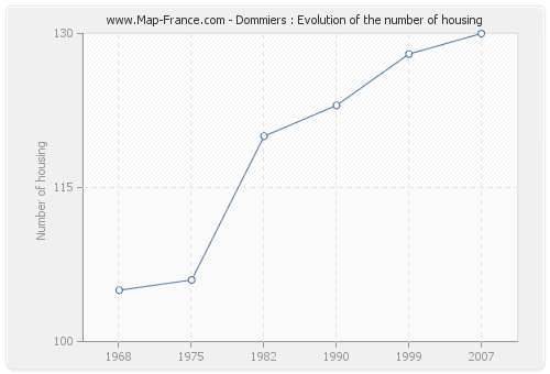 Dommiers : Evolution of the number of housing