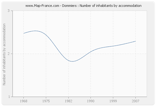 Dommiers : Number of inhabitants by accommodation