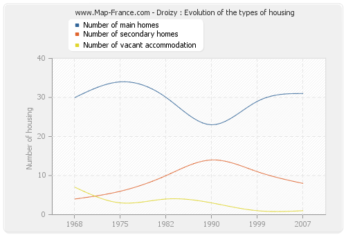 Droizy : Evolution of the types of housing