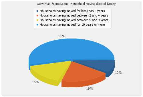 Household moving date of Droizy