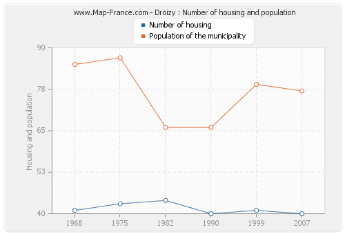 Droizy : Number of housing and population
