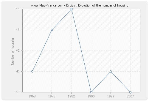 Droizy : Evolution of the number of housing