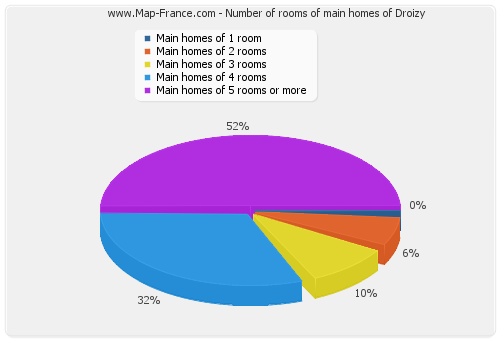 Number of rooms of main homes of Droizy