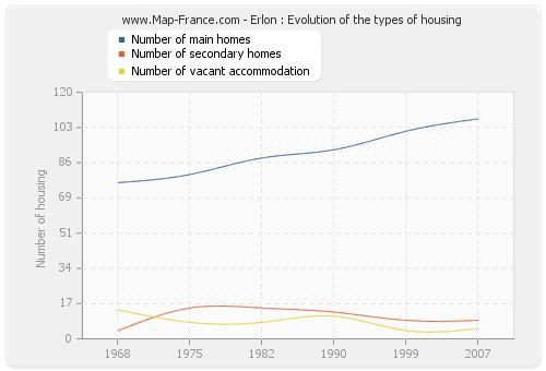 Erlon : Evolution of the types of housing