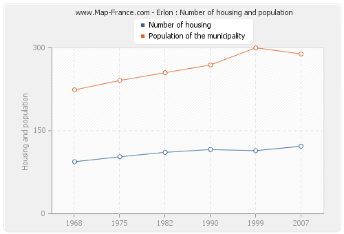 Erlon : Number of housing and population