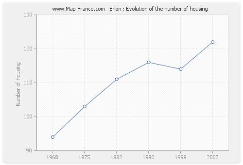 Erlon : Evolution of the number of housing