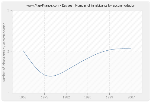 Essises : Number of inhabitants by accommodation