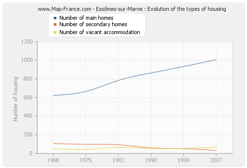 Essômes-sur-Marne : Evolution of the types of housing