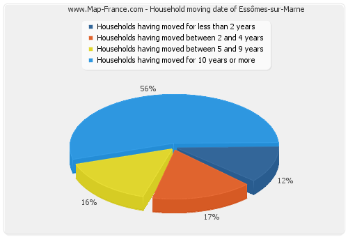 Household moving date of Essômes-sur-Marne