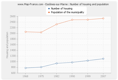 Essômes-sur-Marne : Number of housing and population