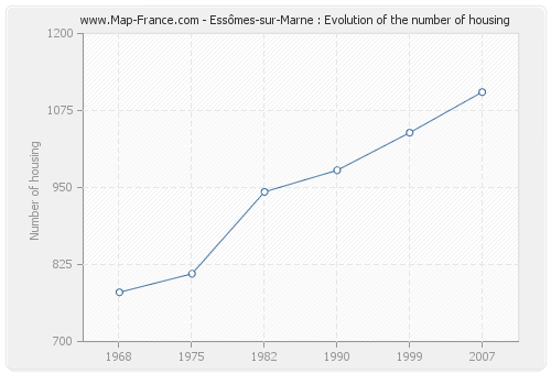 Essômes-sur-Marne : Evolution of the number of housing