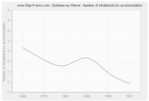 Essômes-sur-Marne : Number of inhabitants by accommodation