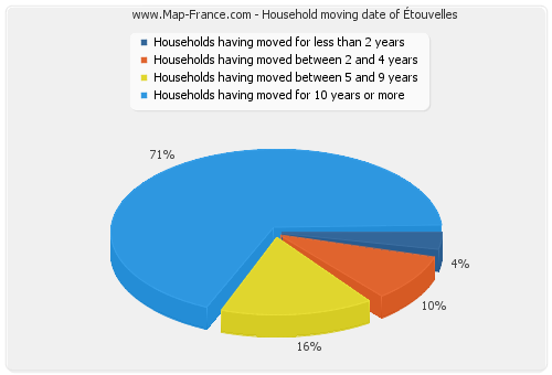Household moving date of Étouvelles