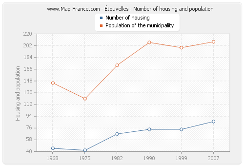 Étouvelles : Number of housing and population