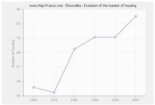 Étouvelles : Evolution of the number of housing