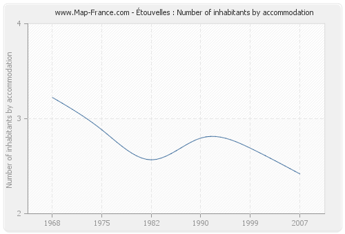 Étouvelles : Number of inhabitants by accommodation