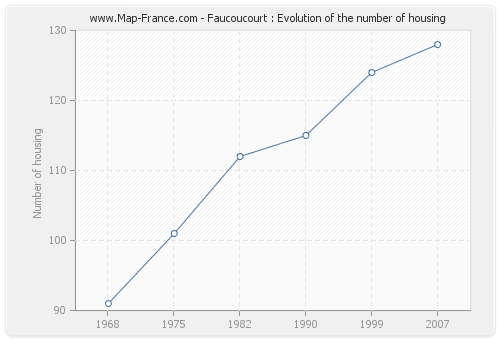 Faucoucourt : Evolution of the number of housing