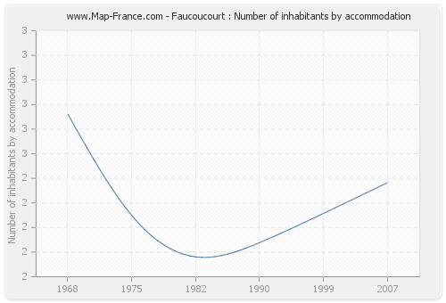 Faucoucourt : Number of inhabitants by accommodation