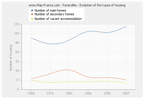 Faverolles : Evolution of the types of housing
