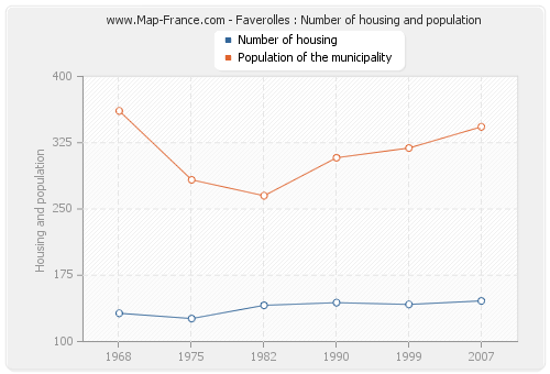 Faverolles : Number of housing and population